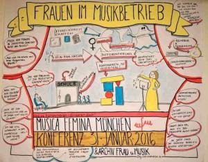 "Visualisierung ""Frauen im Musikbetrieb"" ©Heike Haas"