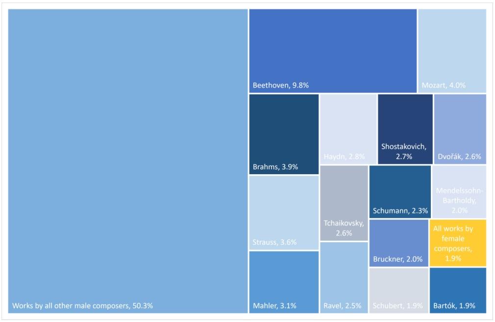 Komponistinnen-Anteil in Profiorchestern, S. 11 der Studie © mfm/AFM 2021